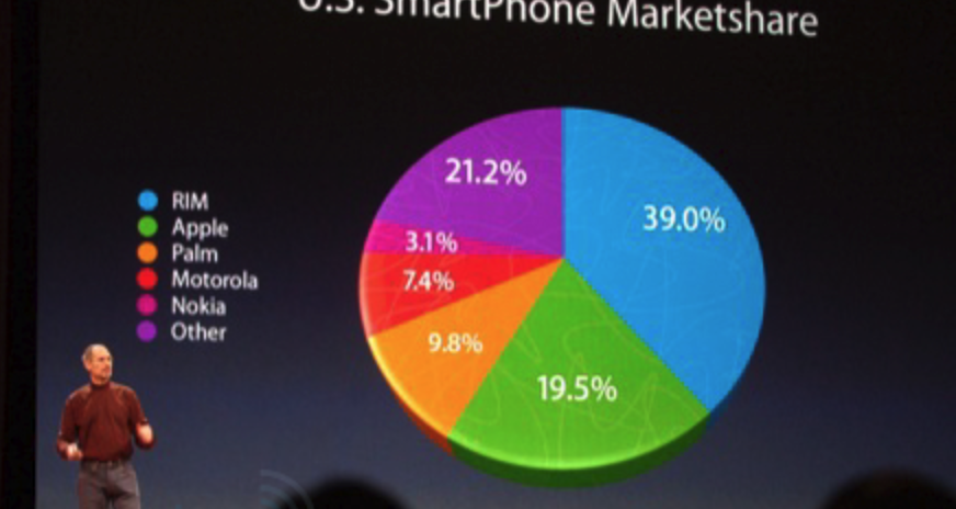 What's Wrong with this Apple Keynote Pie Chart